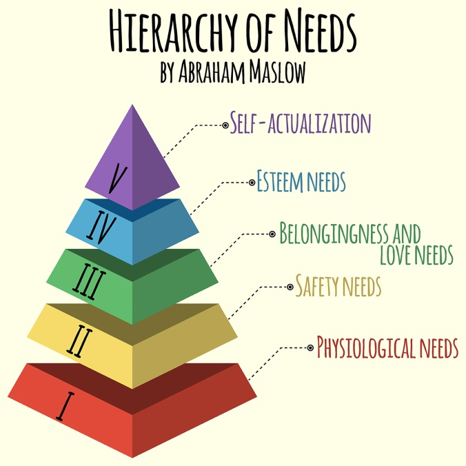 Vector illustration. Hierarchy of human needs by Abraham Maslow